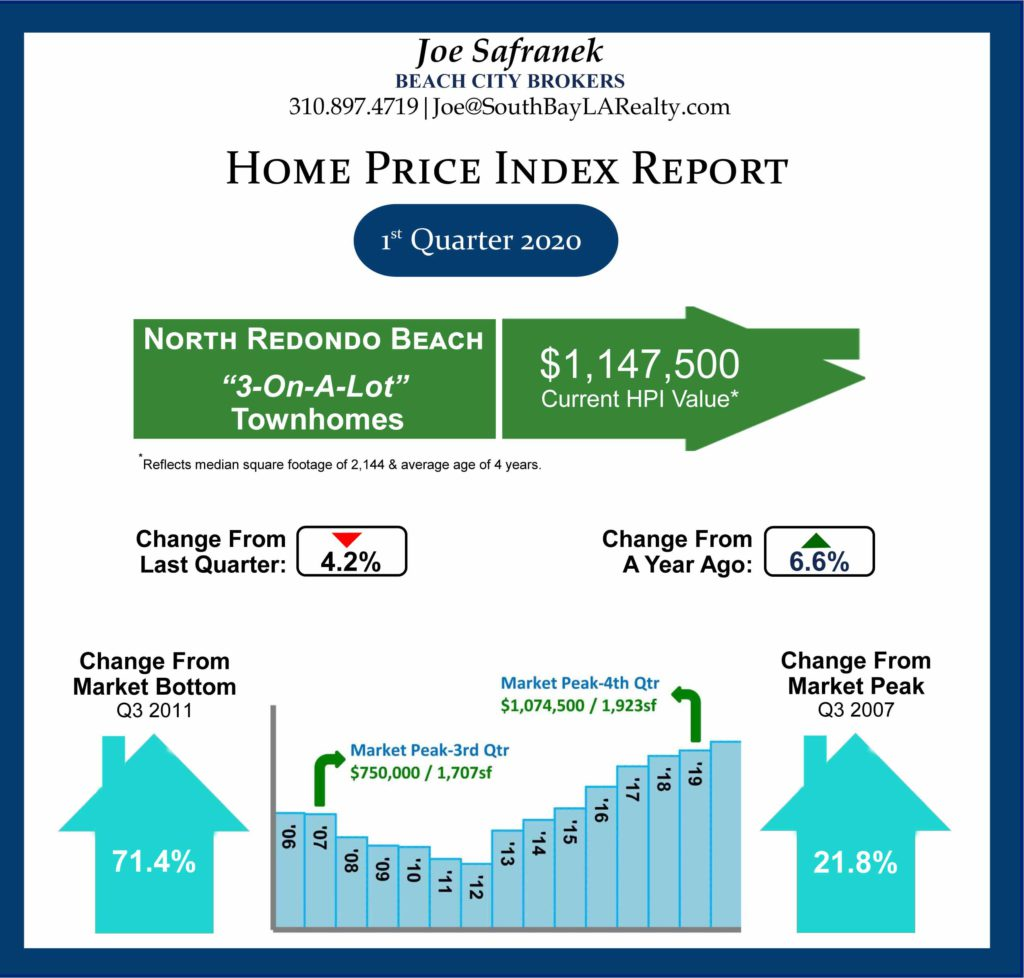Line chart showing home price appreciation in North Redondo Beach for second quarter 2020