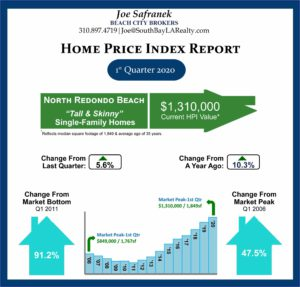 Bar chart showing home price appreciation in North Redondo Beach for first quarter 2020